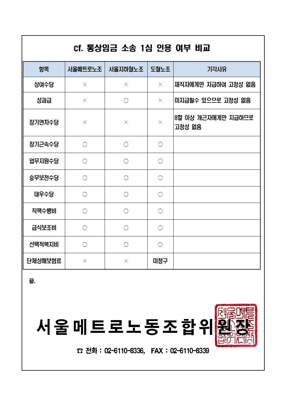 [긴급알림문16-7호]통상임금 청구 소송 1심 선고 결과 알림002.jpg