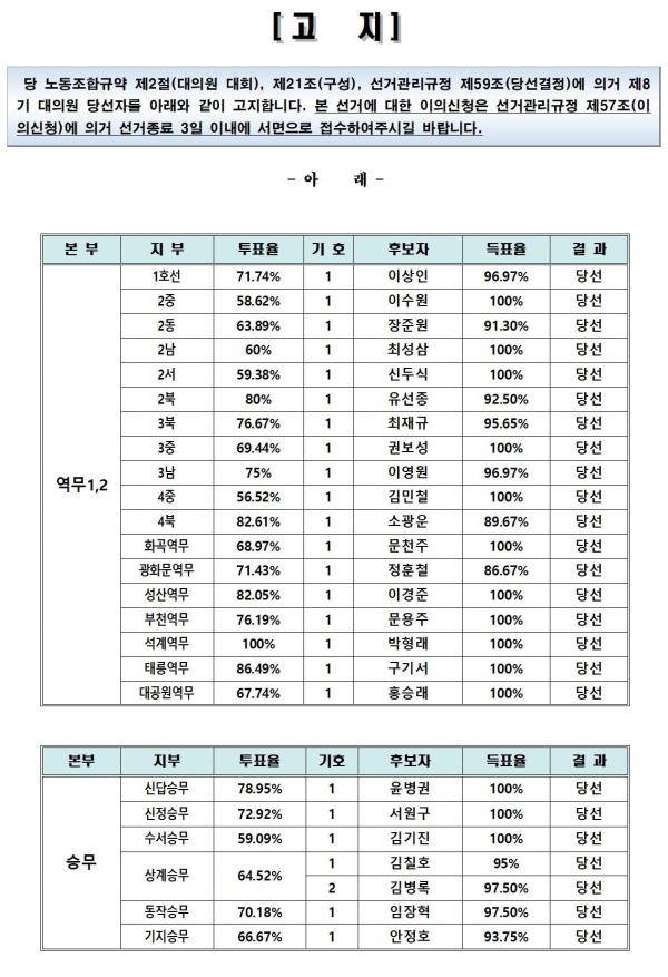 투표최종결과001.jpg