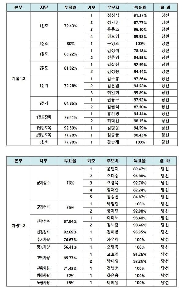 투표최종결과002.jpg