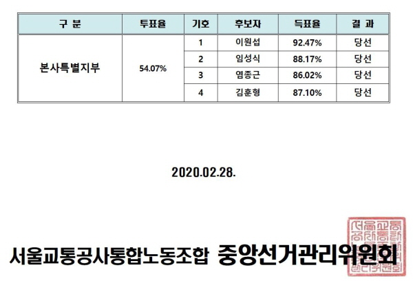 투표최종결과003.jpg